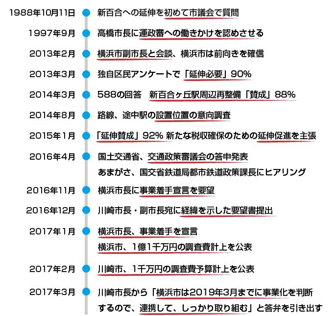市営地下鉄3号線延伸 取り組み年表