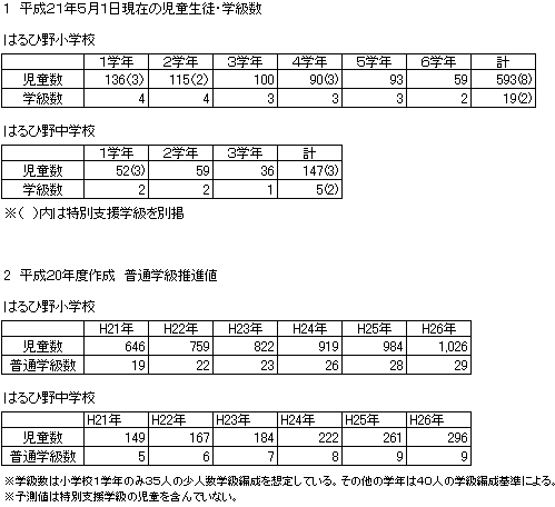 はるひ野小中学校 児童生徒・学級数